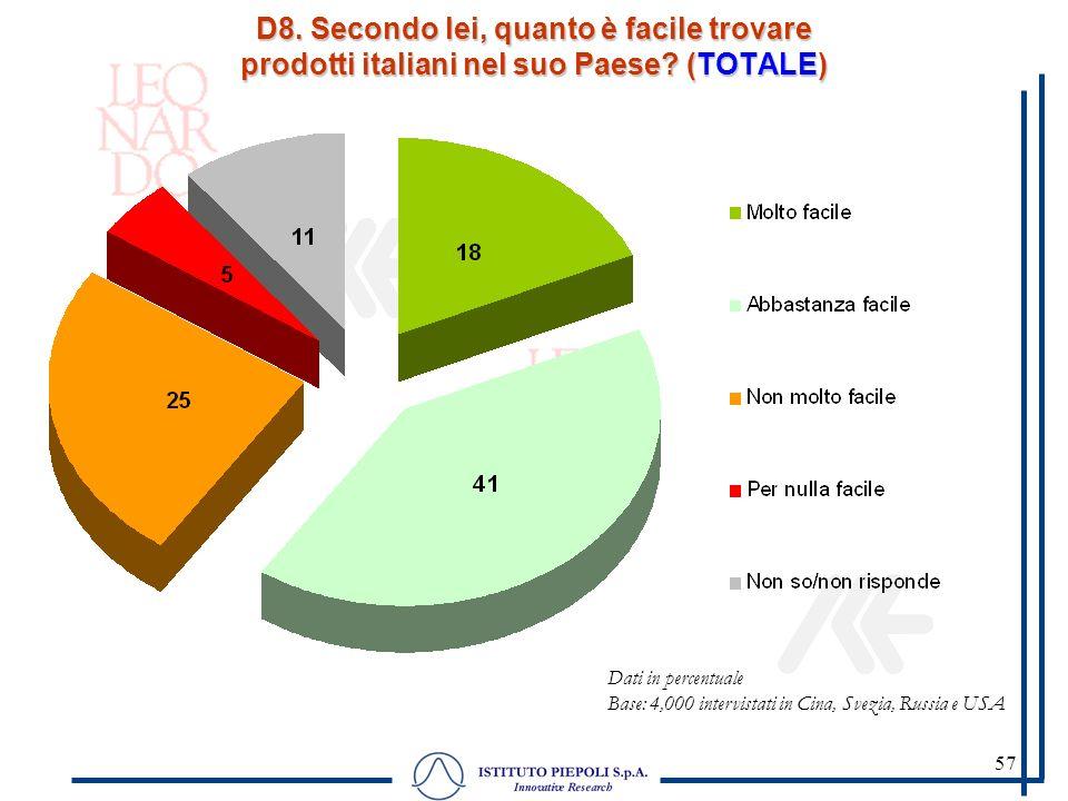 57 D8. Secondo lei, quanto è facile trovare prodotti italiani nel suo Paese? (TOTALE) Dati in percentuale Base: 4,000 intervistati in Cina, Svezia, Ru