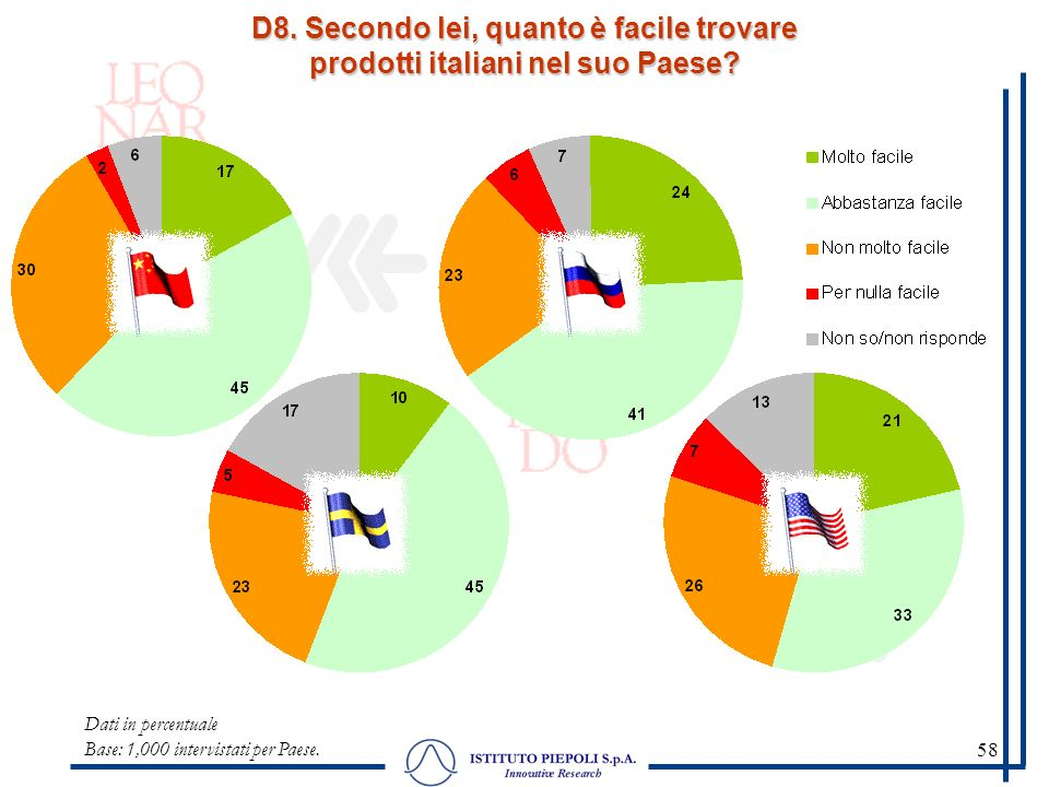 58 D8. Secondo lei, quanto è facile trovare prodotti italiani nel suo Paese? Dati in percentuale Base: 1,000 intervistati per Paese.