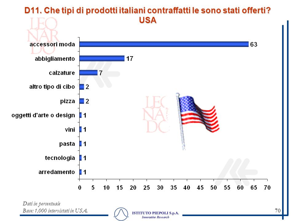 70 Dati in percentuale Base: 1,000 intervistati in USA.