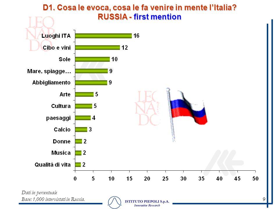 9 D1. Cosa le evoca, cosa le fa venire in mente lItalia? RUSSIA - first mention Dati in percentuale Base: 1,000 intervistati in Russia.
