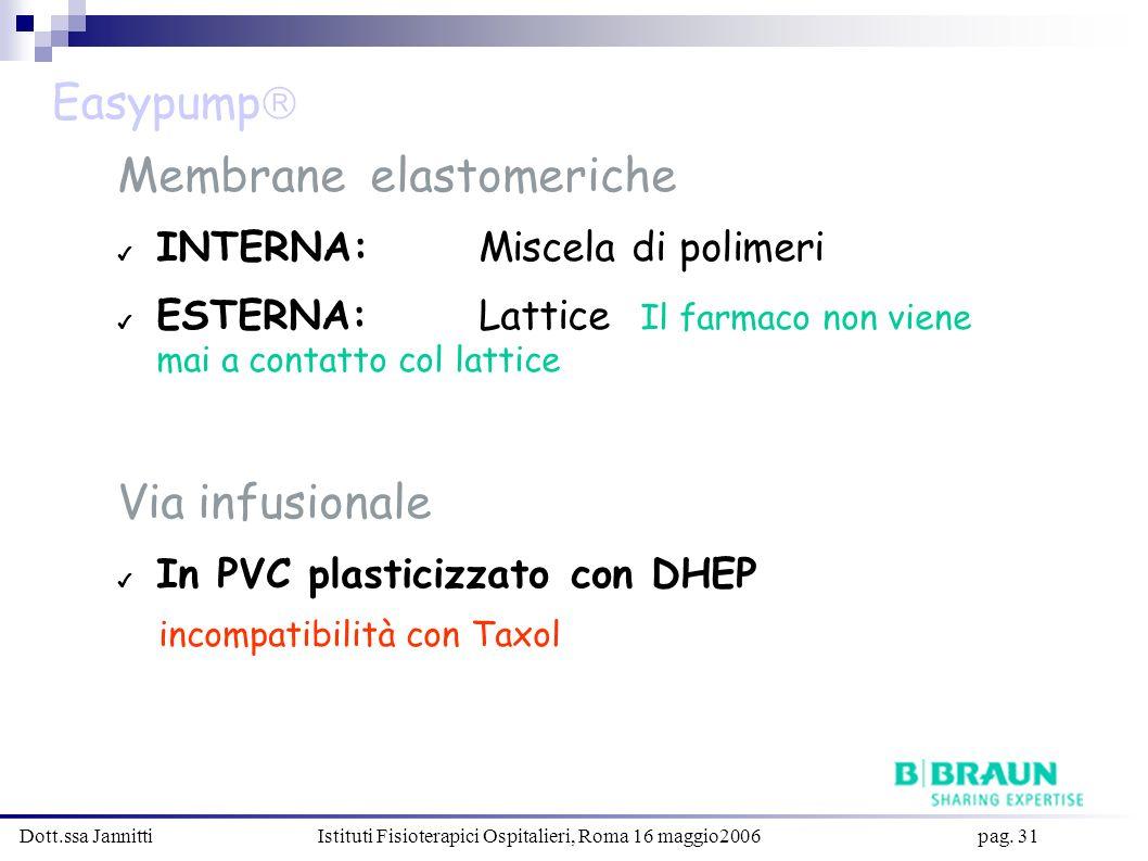Dott.ssa Jannitti Istituti Fisioterapici Ospitalieri, Roma 16 maggio2006 pag. 31 Membrane elastomeriche INTERNA: Miscela di polimeri ESTERNA: Lattice