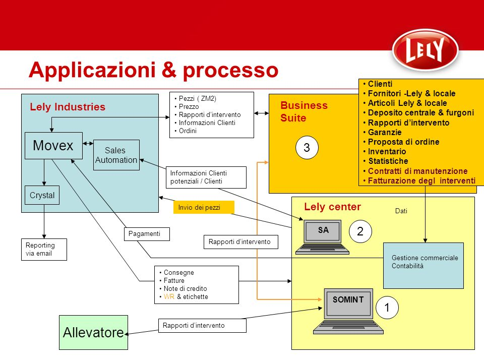 Allevatore Applicazioni & processo Movex Crystal Sales Automation SA SOMINT Lely center Lely Industries Business Suite Clienti Fornitori -Lely & local