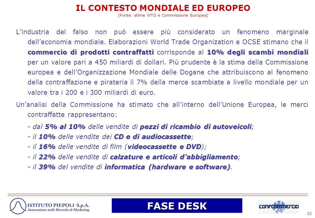 52 IL CONTESTO MONDIALE ED EUROPEO (Fonte: stime WTO e Commissione Europea) commercio di prodotti contraffatti10% degli scambi mondiali Lindustria del