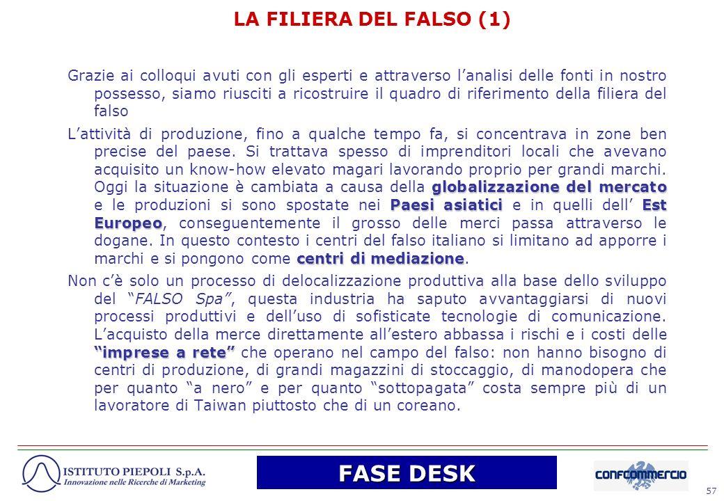 57 LA FILIERA DEL FALSO (1) Grazie ai colloqui avuti con gli esperti e attraverso lanalisi delle fonti in nostro possesso, siamo riusciti a ricostruir
