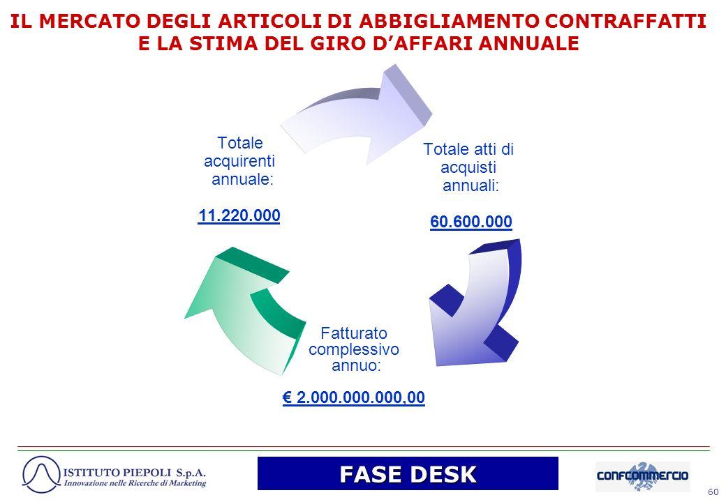60 Totale atti di acquisti annuali: 60.600.000 Fatturato complessivo annuo: 2.000.000.000,00 Totale acquirenti annuale: 11.220.000 IL MERCATO DEGLI AR