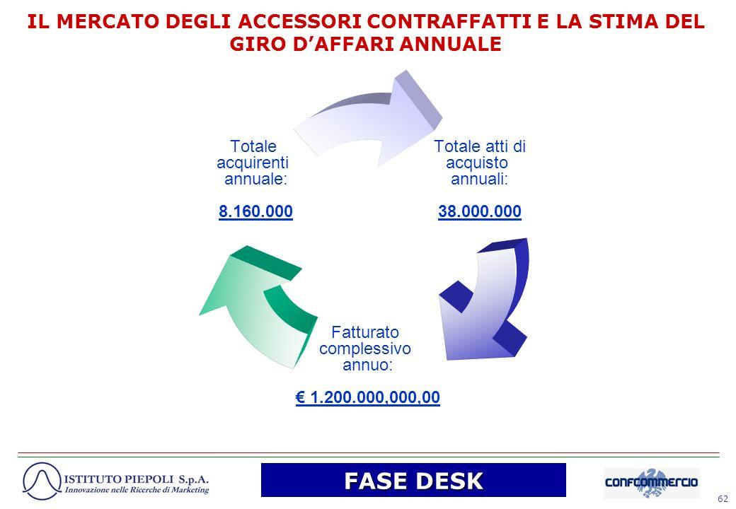 62 Totale atti di acquisto annuali: 38.000.000 Fatturato complessivo annuo: 1.200.000,000,00 Totale acquirenti annuale: 8.160.000 IL MERCATO DEGLI ACC