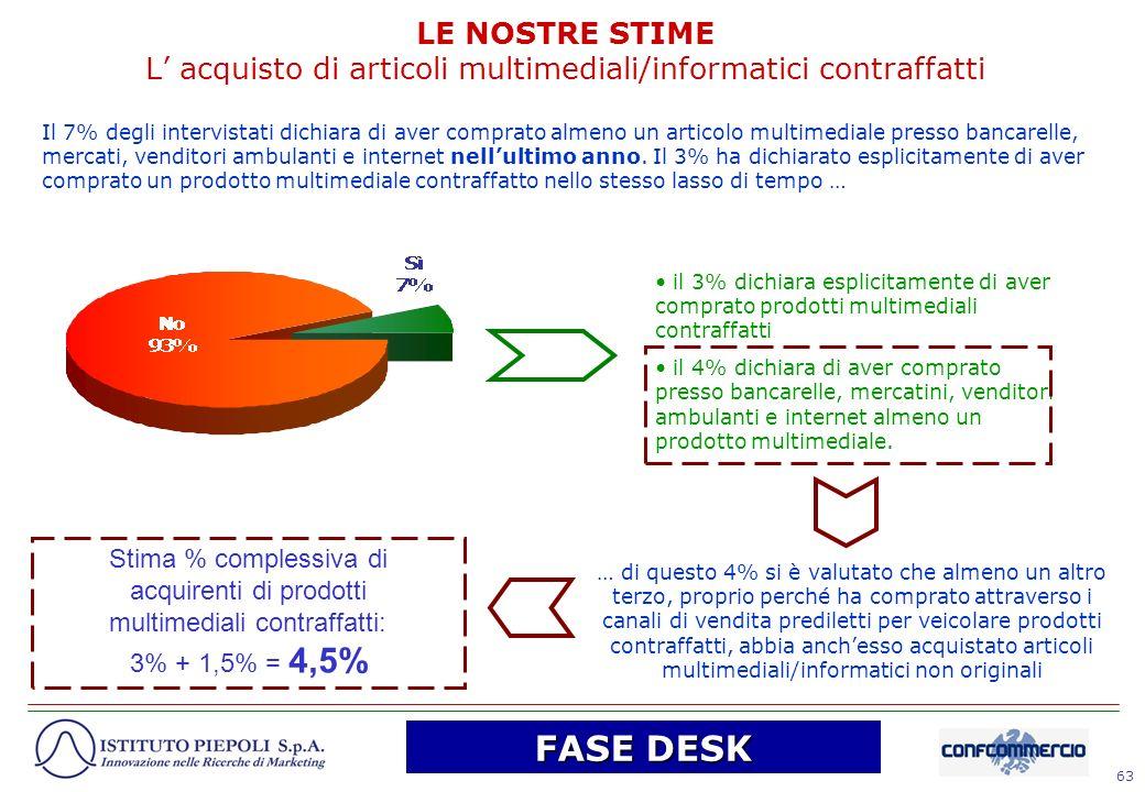 63 LE NOSTRE STIME L acquisto di articoli multimediali/informatici contraffatti Il 7% degli intervistati dichiara di aver comprato almeno un articolo