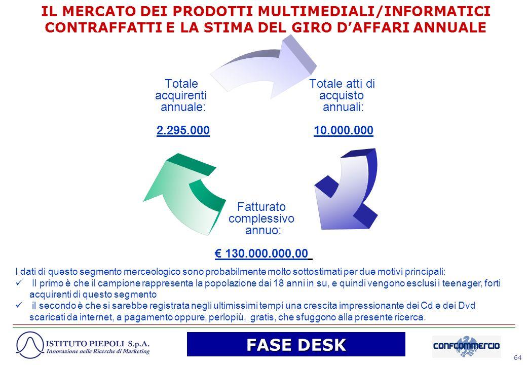 64 Totale atti di acquisto annuali: 10.000.000 Fatturato complessivo annuo: 130.000.000,00 Totale acquirenti annuale: 2.295.000 IL MERCATO DEI PRODOTT