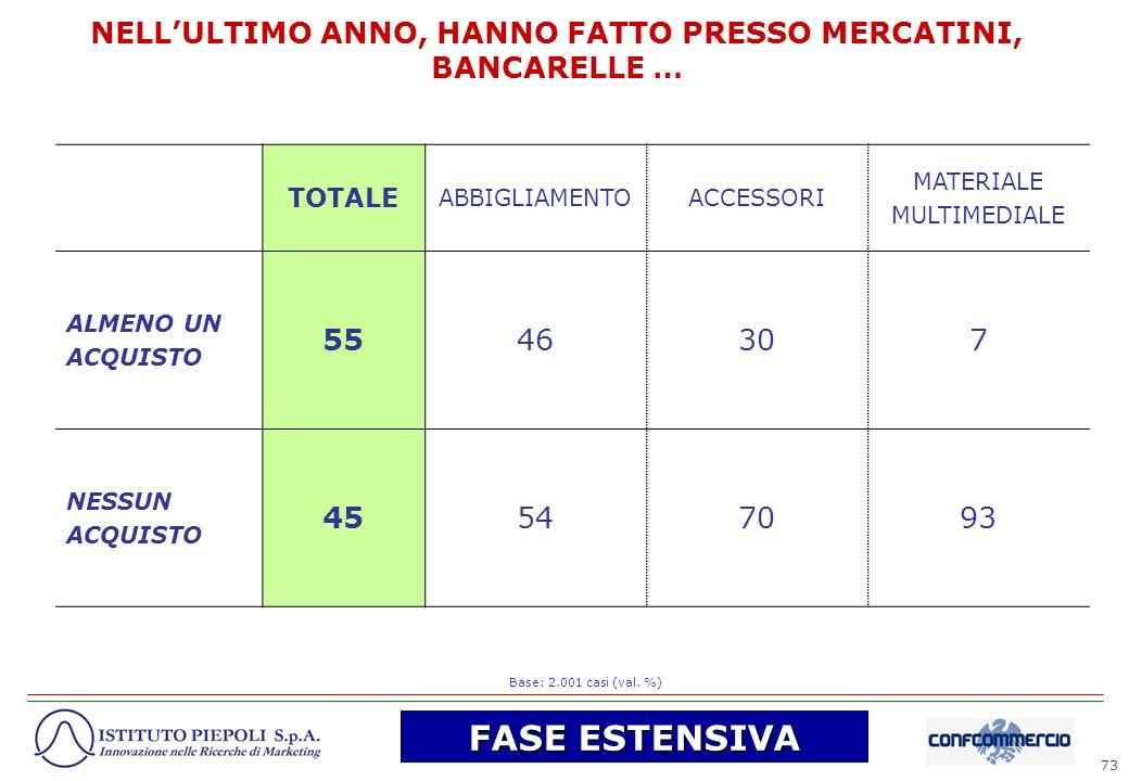 73 NELLULTIMO ANNO, HANNO FATTO PRESSO MERCATINI, BANCARELLE … TOTALE ABBIGLIAMENTOACCESSORI MATERIALE MULTIMEDIALE ALMENO UN ACQUISTO 5546307 NESSUN
