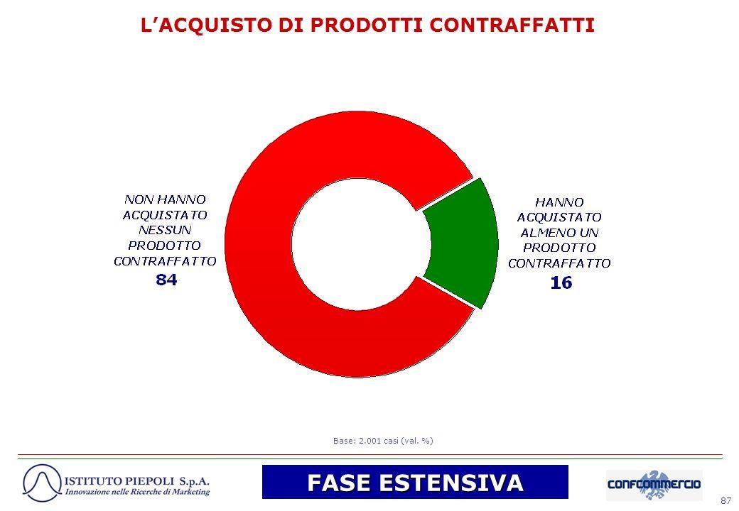 87 LACQUISTO DI PRODOTTI CONTRAFFATTI Base: 2.001 casi (val. %) FASE ESTENSIVA