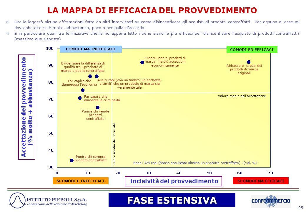 95 Accettazione del provvedimento (% molto + abbastanza) valore medio dellincisività valore medio dellaccettazione incisività del provvedimento Abbass