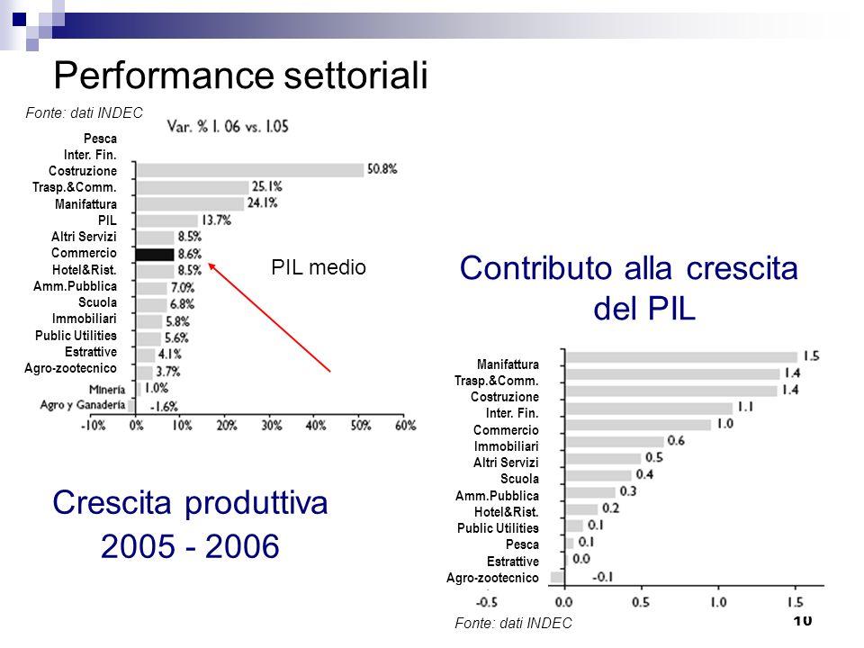 10 Performance settoriali Crescita produttiva 2005 - 2006 PIL medio Contributo alla crescita del PIL Pesca Inter. Fin. Costruzione Trasp.&Comm. Manifa