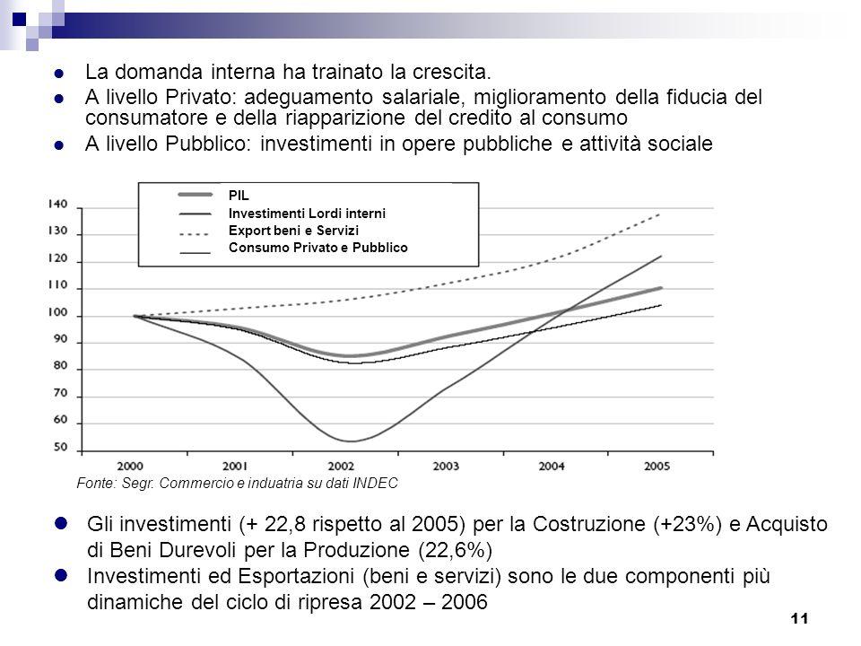 11 La domanda interna ha trainato la crescita. A livello Privato: adeguamento salariale, miglioramento della fiducia del consumatore e della riappariz