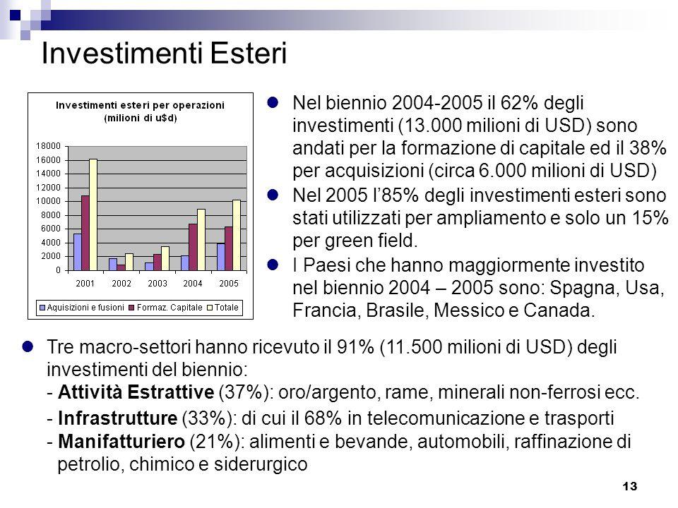 13 Investimenti Esteri Nel biennio 2004-2005 il 62% degli investimenti (13.000 milioni di USD) sono andati per la formazione di capitale ed il 38% per