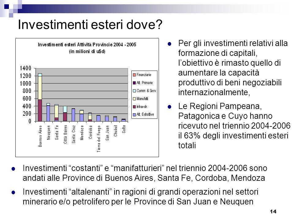 14 Investimenti esteri dove? Per gli investimenti relativi alla formazione di capitali, lobiettivo è rimasto quello di aumentare la capacità produttiv