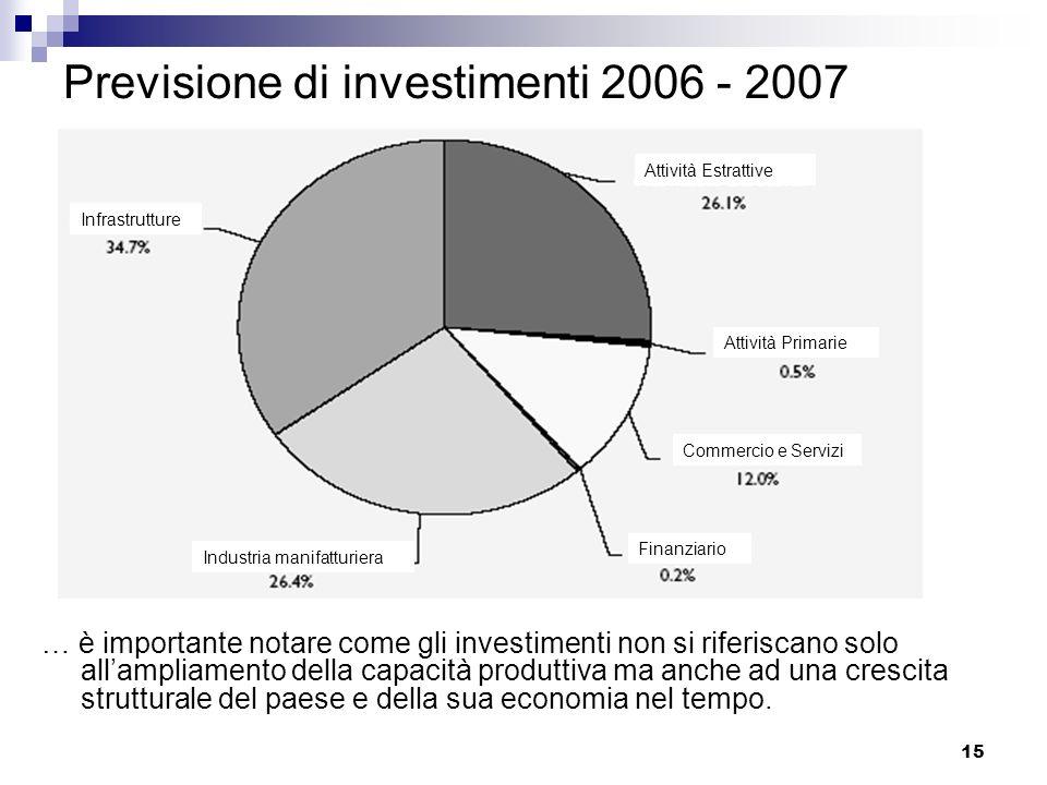 15 Previsione di investimenti 2006 - 2007 … è importante notare come gli investimenti non si riferiscano solo allampliamento della capacità produttiva