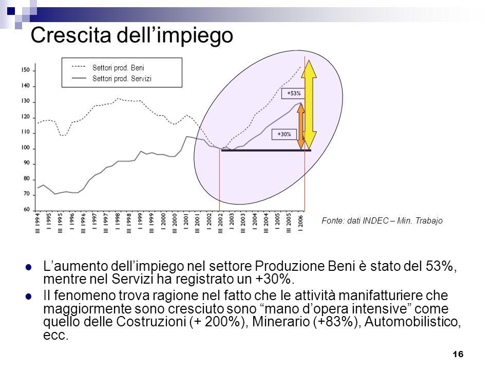 16 Crescita dellimpiego Laumento dellimpiego nel settore Produzione Beni è stato del 53%, mentre nel Servizi ha registrato un +30%. Il fenomeno trova