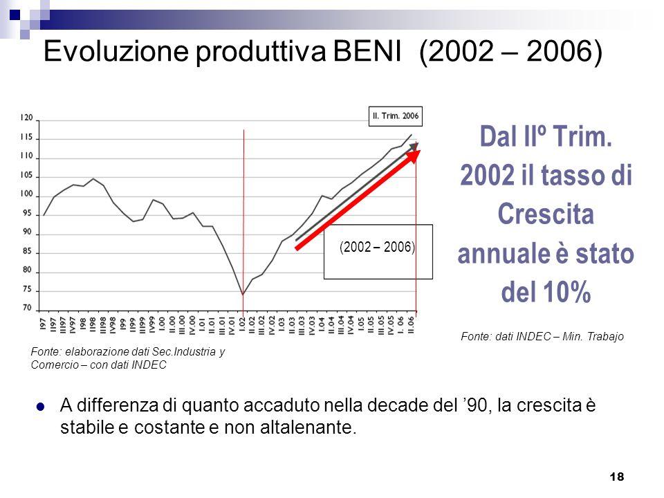 18 Evoluzione produttiva BENI (2002 – 2006) Dal IIº Trim. 2002 il tasso di Crescita annuale è stato del 10% (2002 – 2006) A differenza di quanto accad