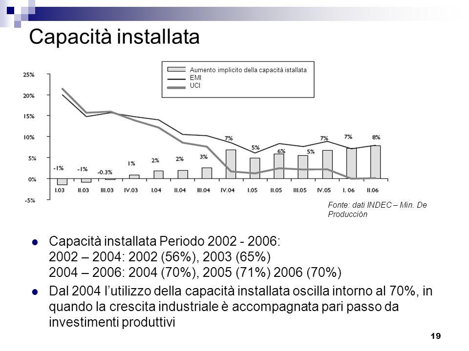 19 Capacità installata Capacità installata Periodo 2002 - 2006: 2002 – 2004: 2002 (56%), 2003 (65%) 2004 – 2006: 2004 (70%), 2005 (71%) 2006 (70%) Dal