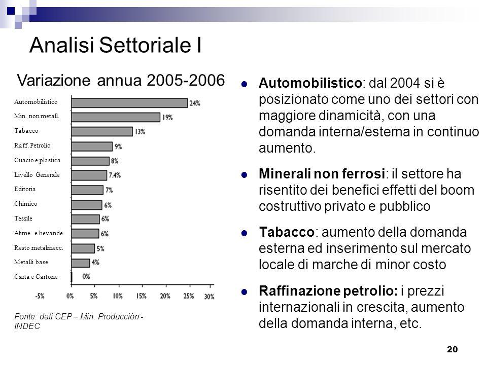 20 Analisi Settoriale I Automobilistico: dal 2004 si è posizionato come uno dei settori con maggiore dinamicità, con una domanda interna/esterna in co