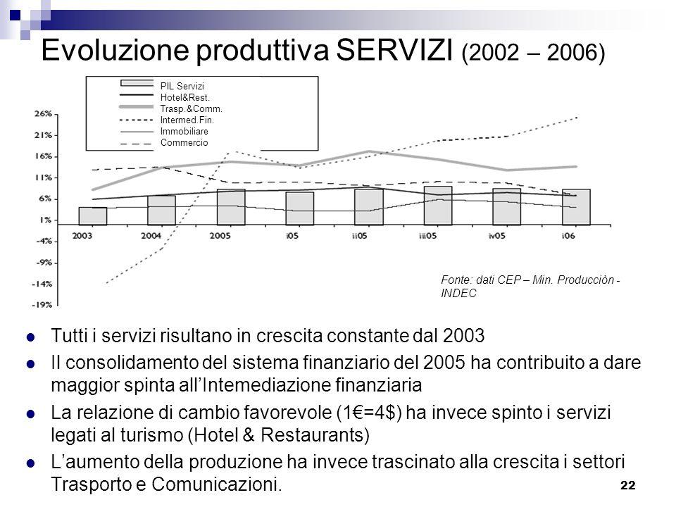 22 Evoluzione produttiva SERVIZI (2002 – 2006) Tutti i servizi risultano in crescita constante dal 2003 Il consolidamento del sistema finanziario del