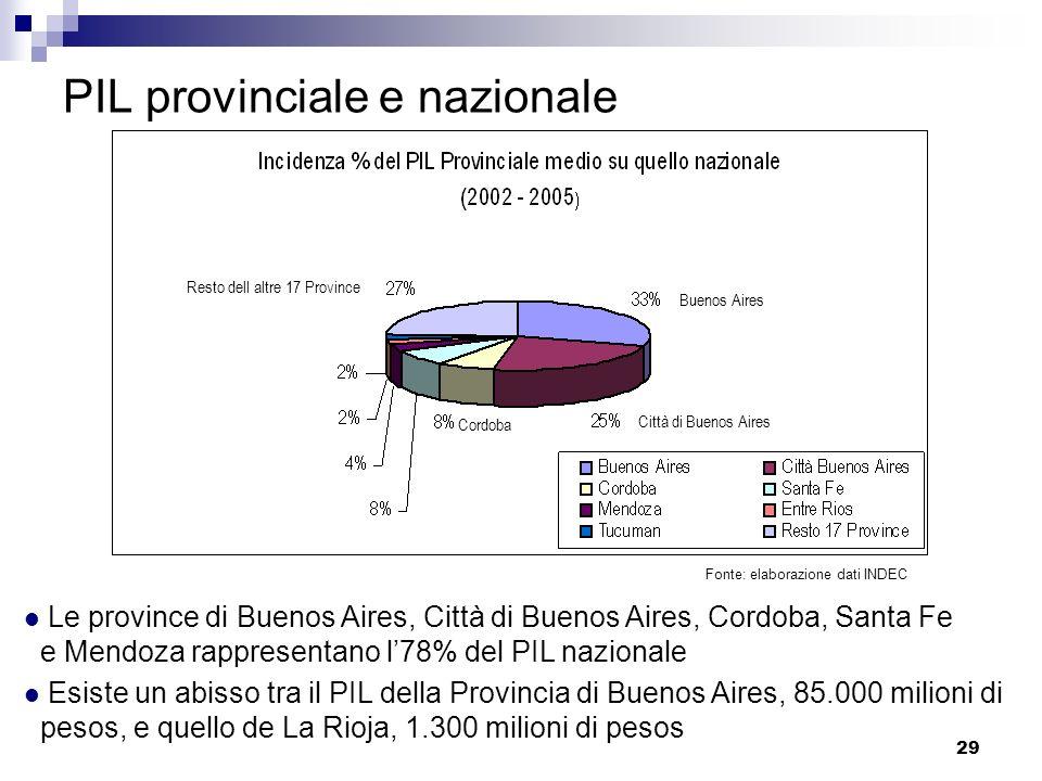29 PIL provinciale e nazionale Fonte: elaborazione dati INDEC Le province di Buenos Aires, Città di Buenos Aires, Cordoba, Santa Fe e Mendoza rapprese