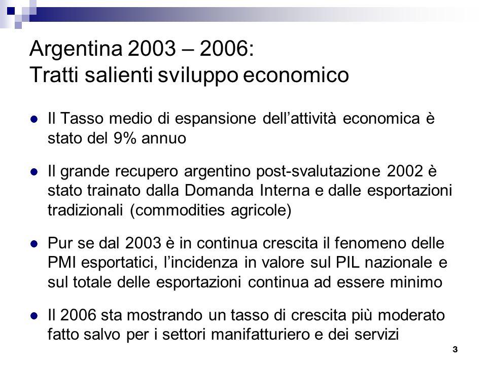 3 Argentina 2003 – 2006: Tratti salienti sviluppo economico Il Tasso medio di espansione dellattività economica è stato del 9% annuo Il grande recuper