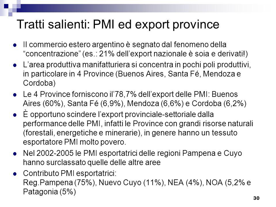 30 Tratti salienti: PMI ed export province Il commercio estero argentino è segnato dal fenomeno della concentrazione (es.: 21% dellexport nazionale è