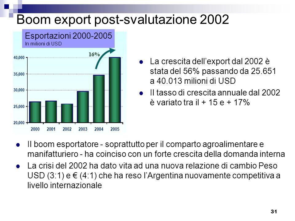 31 Boom export post-svalutazione 2002 La crescita dellexport dal 2002 è stata del 56% passando da 25.651 a 40.013 milioni di USD Il tasso di crescita