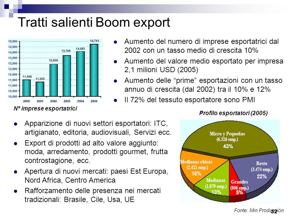 32 Tratti salienti Boom export Aumento del numero di imprese esportatrici dal 2002 con un tasso medio di crescita 10% Aumento del valore medio esporta