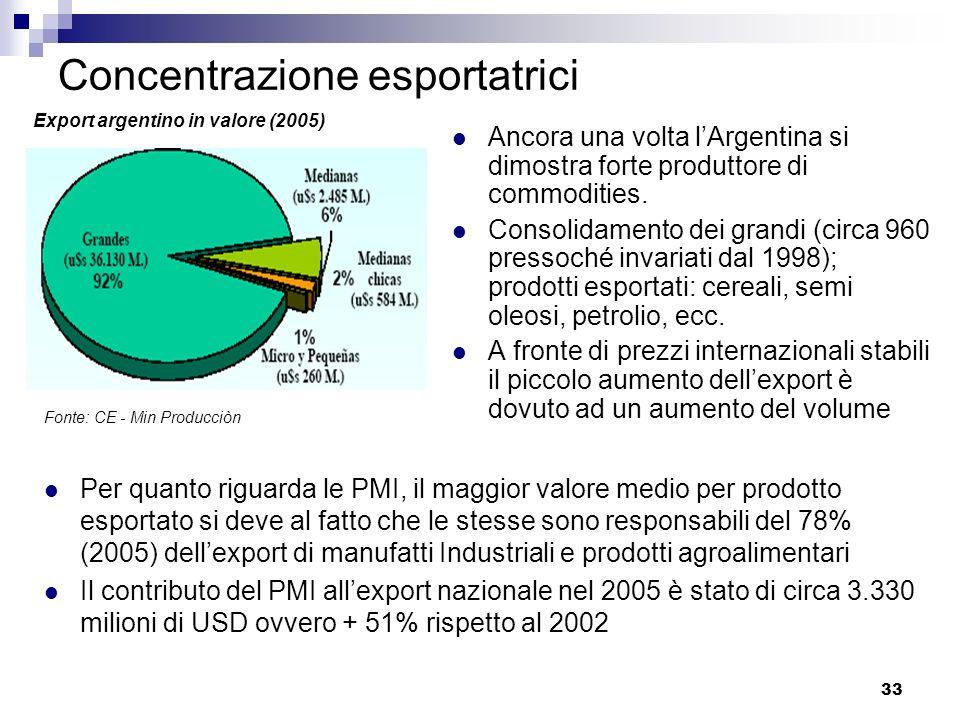33 Concentrazione esportatrici Ancora una volta lArgentina si dimostra forte produttore di commodities. Consolidamento dei grandi (circa 960 pressoché