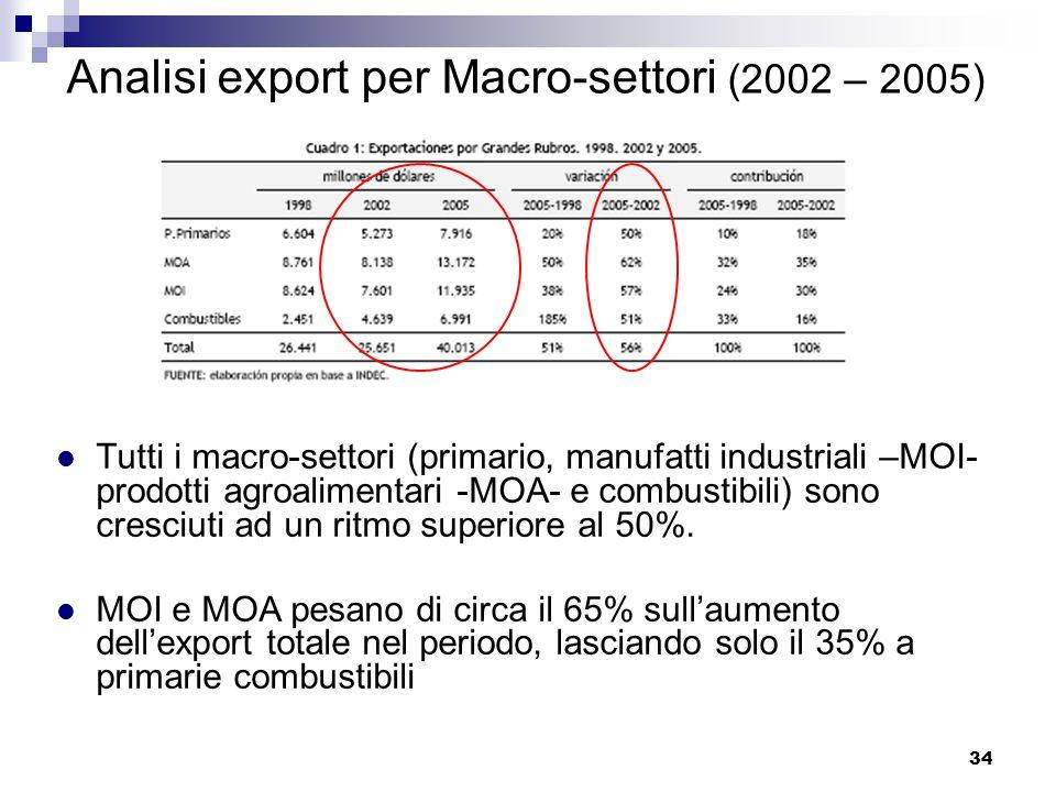 34 Analisi export per Macro-settori (2002 – 2005) Tutti i macro-settori (primario, manufatti industriali –MOI- prodotti agroalimentari -MOA- e combust