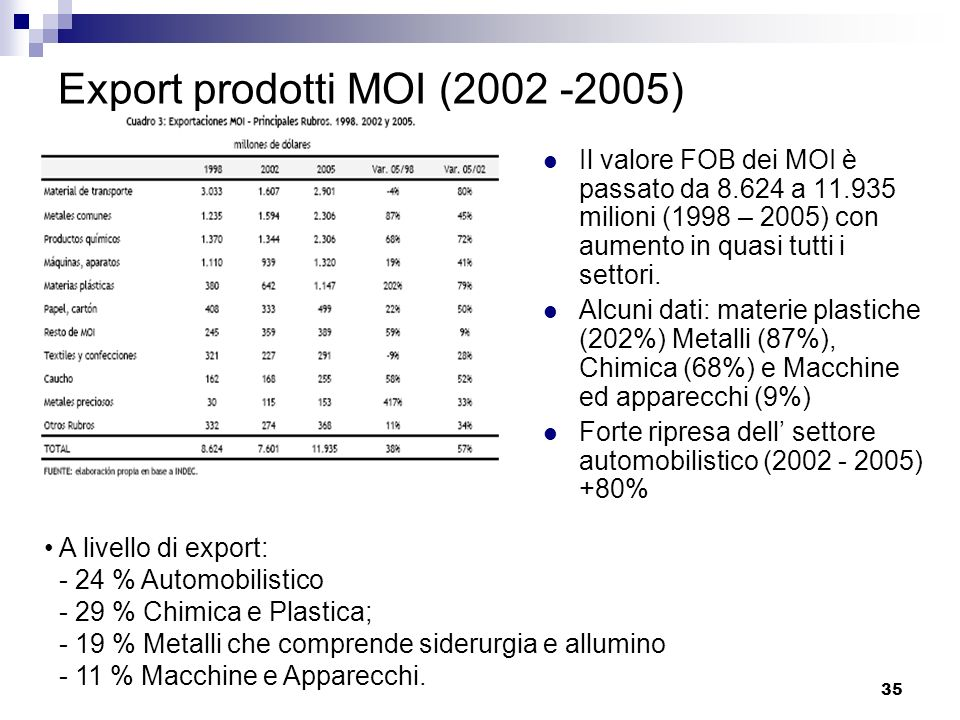 35 Export prodotti MOI (2002 -2005) Il valore FOB dei MOI è passato da 8.624 a 11.935 milioni (1998 – 2005) con aumento in quasi tutti i settori. Alcu