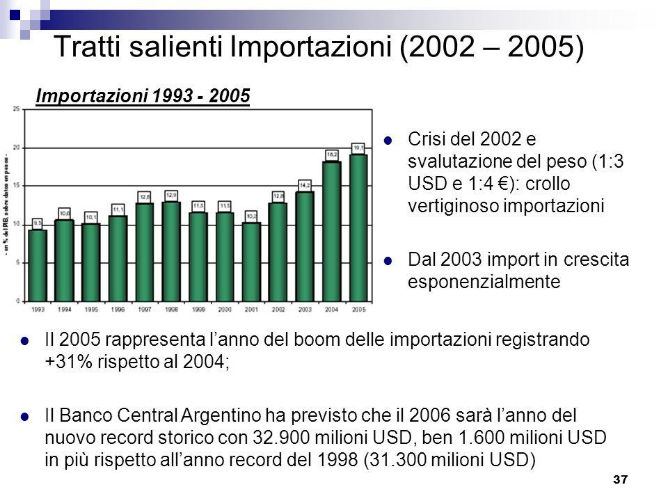 37 Tratti salienti Importazioni (2002 – 2005) Crisi del 2002 e svalutazione del peso (1:3 USD e 1:4 ): crollo vertiginoso importazioni Dal 2003 import