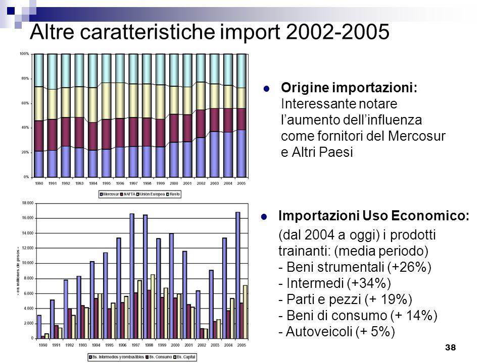 38 Altre caratteristiche import 2002-2005 Origine importazioni: Interessante notare laumento dellinfluenza come fornitori del Mercosur e Altri Paesi I