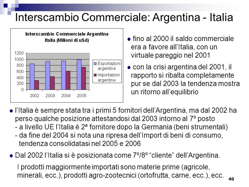 40 Interscambio Commerciale: Argentina - Italia fino al 2000 il saldo commerciale era a favore allItalia, con un virtuale pareggio nel 2001 con la cri