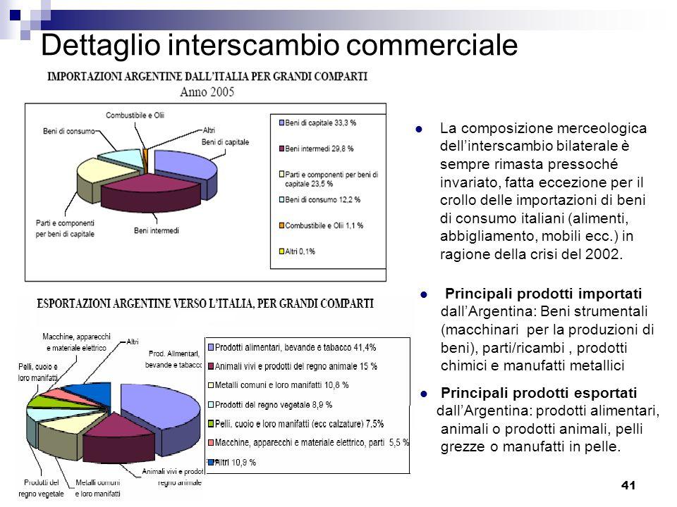 41 Dettaglio interscambio commerciale La composizione merceologica dellinterscambio bilaterale è sempre rimasta pressoché invariato, fatta eccezione p
