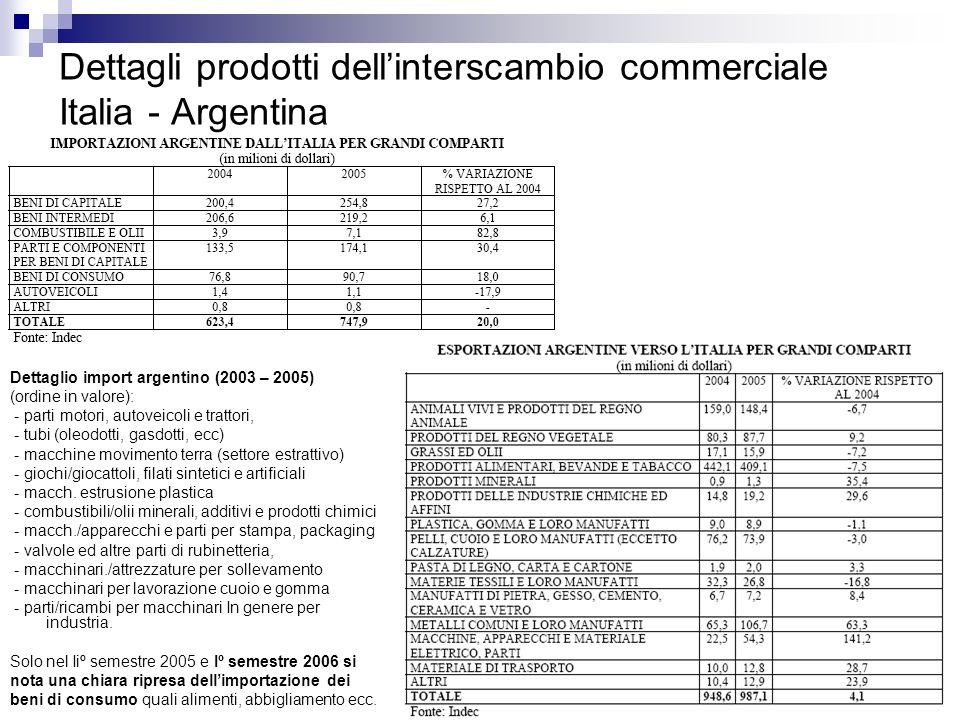 42 Dettagli prodotti dellinterscambio commerciale Italia - Argentina Dettaglio import argentino (2003 – 2005) (ordine in valore): - parti motori, auto