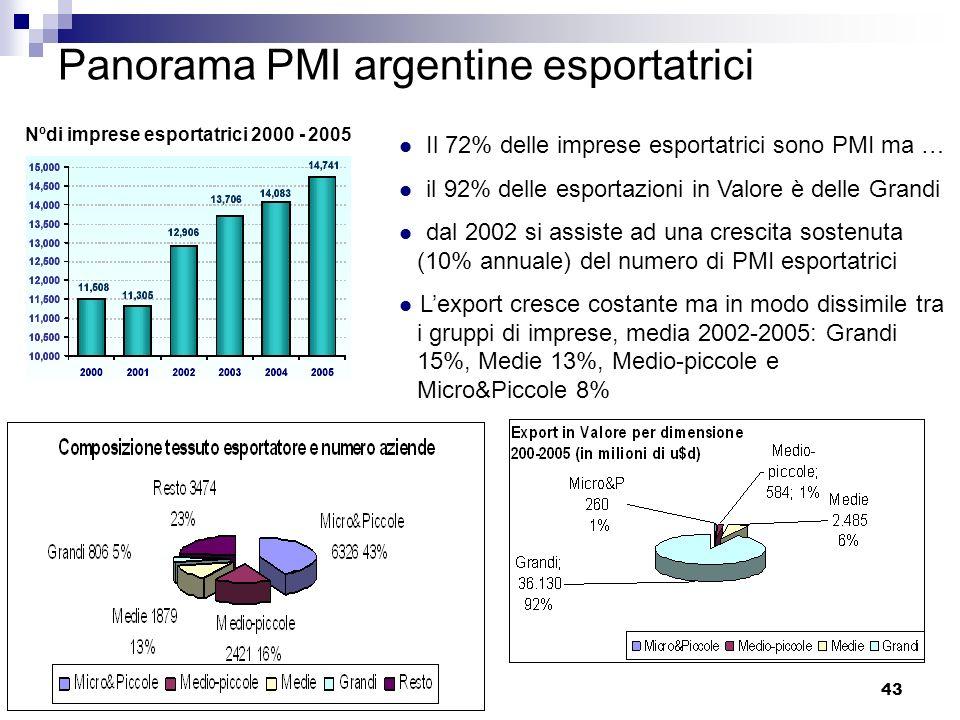 43 Panorama PMI argentine esportatrici Nºdi imprese esportatrici 2000 - 2005 Il 72% delle imprese esportatrici sono PMI ma … il 92% delle esportazioni