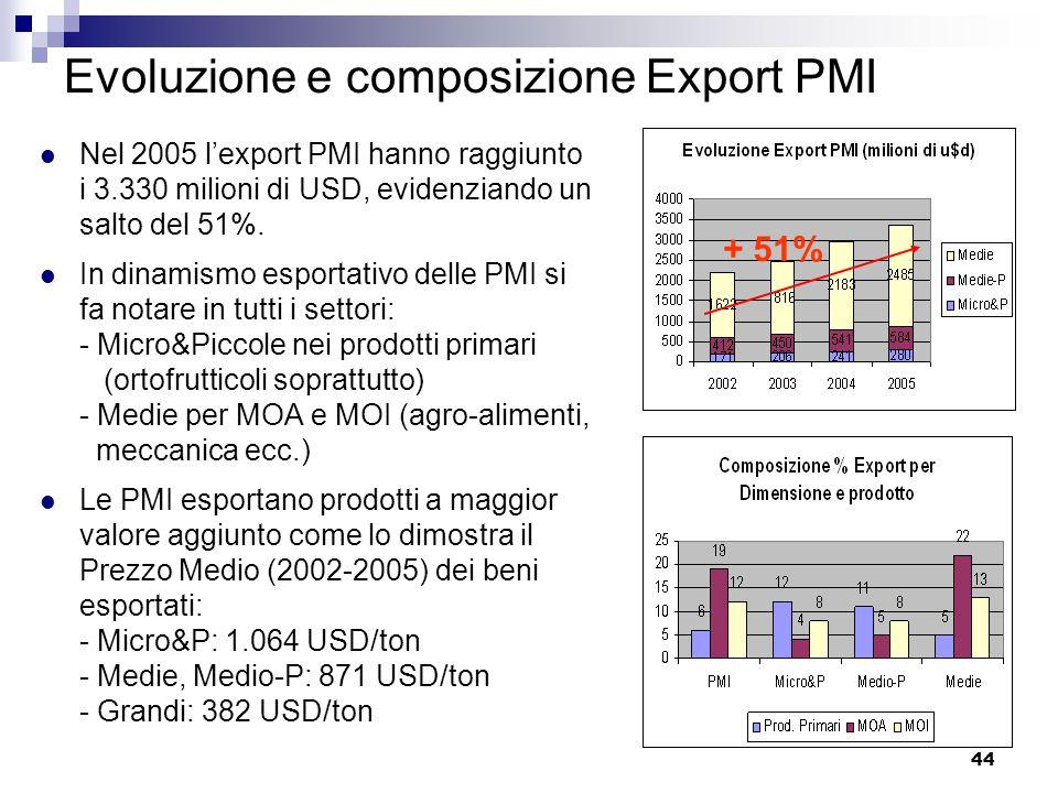 44 Evoluzione e composizione Export PMI Nel 2005 lexport PMI hanno raggiunto i 3.330 milioni di USD, evidenziando un salto del 51%. In dinamismo espor