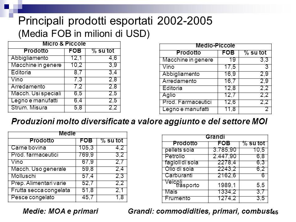 45 Principali prodotti esportati 2002-2005 (Media FOB in milioni di USD) Micro & Piccole ProdottoFOB% su tot Abbigliamento12,14,6 Macchine in genere10
