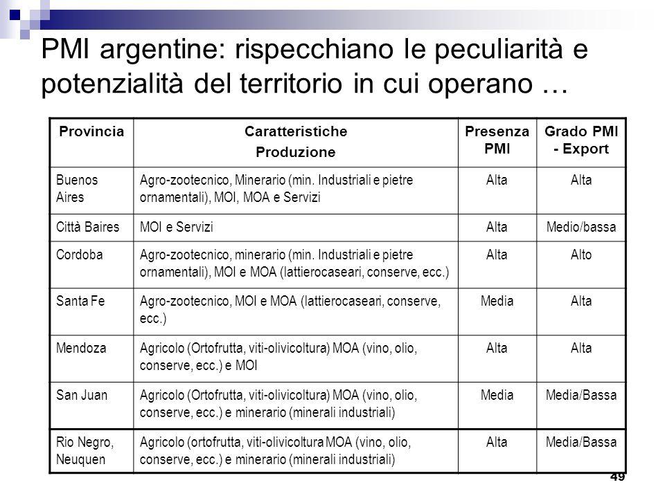 49 PMI argentine: rispecchiano le peculiarità e potenzialità del territorio in cui operano … ProvinciaCaratteristiche Produzione Presenza PMI Grado PM