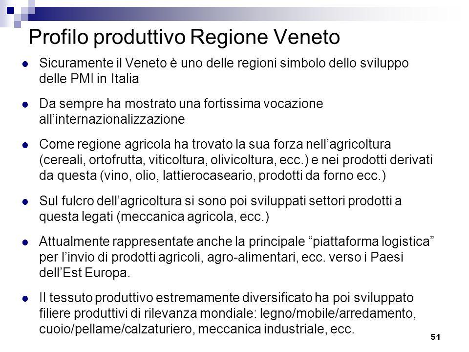 51 Profilo produttivo Regione Veneto Sicuramente il Veneto è uno delle regioni simbolo dello sviluppo delle PMI in Italia Da sempre ha mostrato una fo