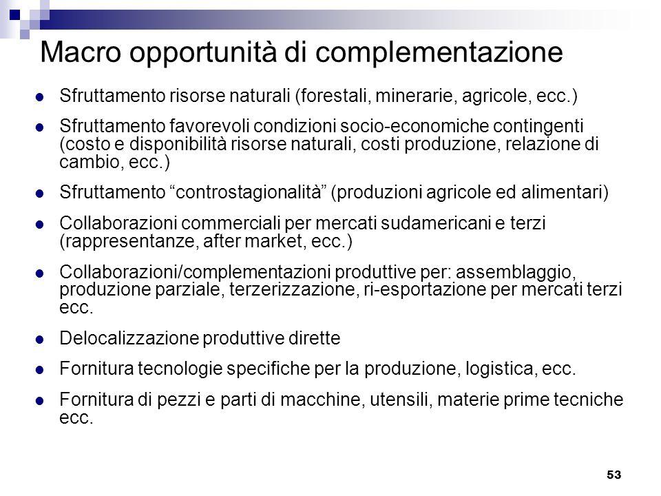 53 Macro opportunità di complementazione Sfruttamento risorse naturali (forestali, minerarie, agricole, ecc.) Sfruttamento favorevoli condizioni socio