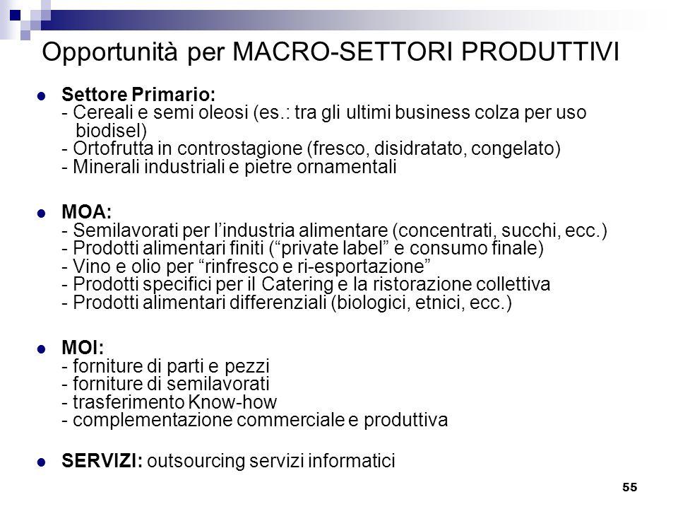 55 Opportunità per MACRO-SETTORI PRODUTTIVI Settore Primario: - Cereali e semi oleosi (es.: tra gli ultimi business colza per uso biodisel) - Ortofrut