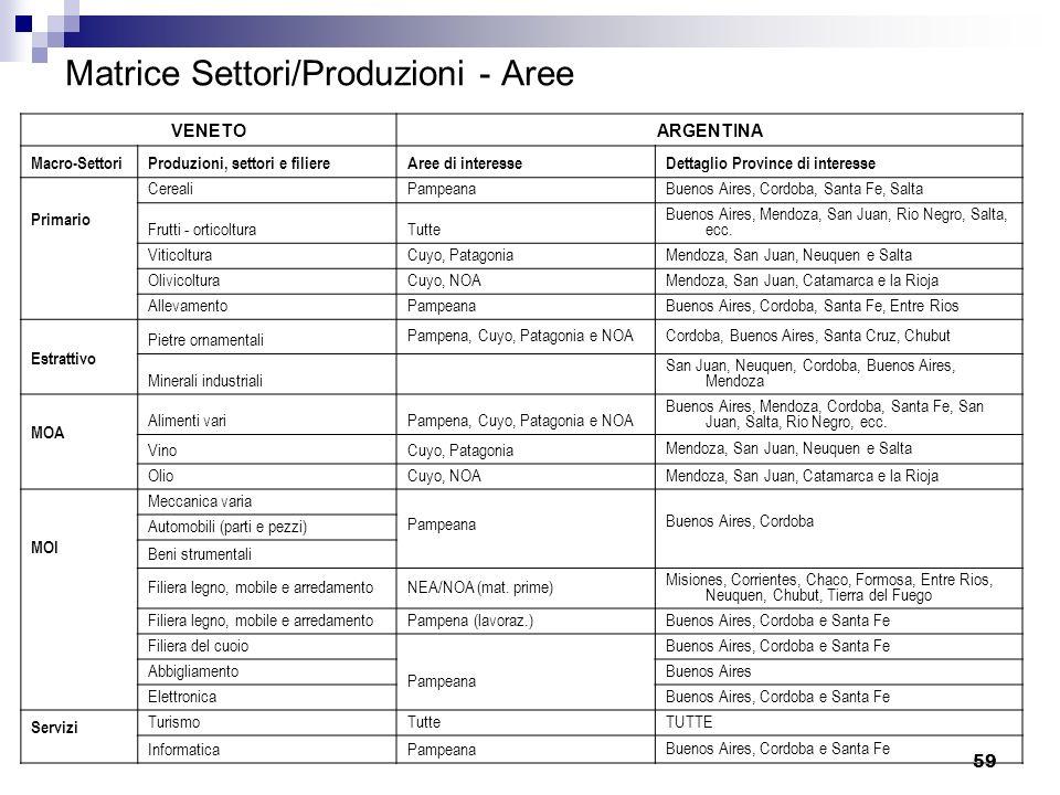 59 Matrice Settori/Produzioni - Aree VENETOARGENTINA Macro-SettoriProduzioni, settori e filiereAree di interesseDettaglio Province di interesse Primar