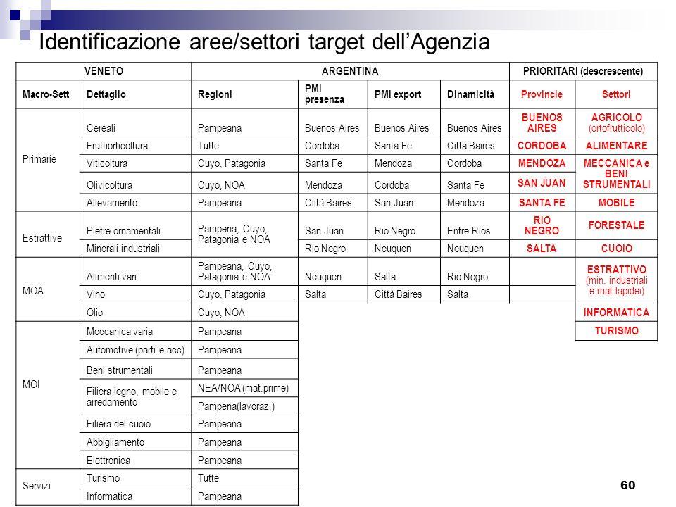 60 Identificazione aree/settori target dellAgenzia VENETOARGENTINAPRIORITARI (descrescente) Macro-SettDettaglioRegioni PMI presenza PMI exportDinamici