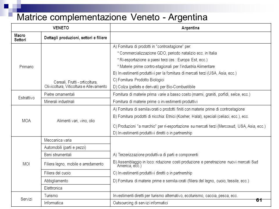 61 Matrice complementazione Veneto - Argentina VENETOArgentina Macro Settori Dettagli produzioni, settori e filiere Primario Cereali, Frutti - orticol