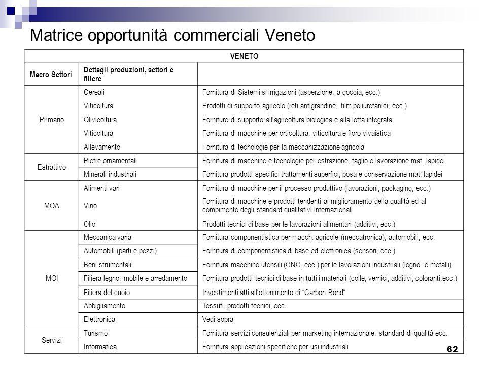 62 Matrice opportunità commerciali Veneto VENETO Macro Settori Dettagli produzioni, settori e filiere Primario Cereali Fornitura di Sistemi si irrigaz