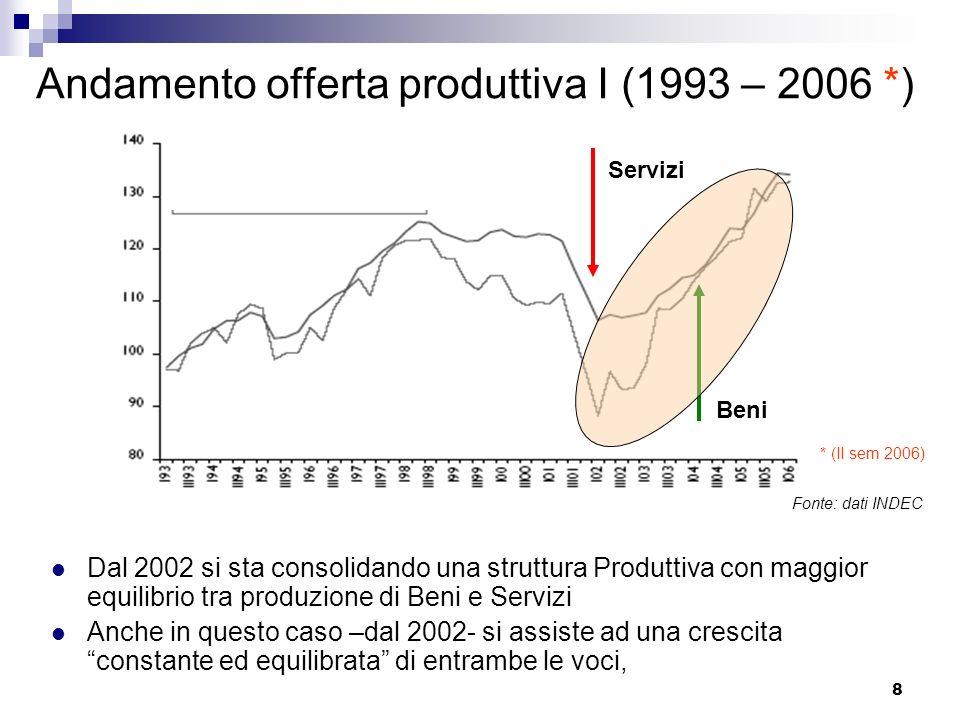 19 Capacità installata Capacità installata Periodo 2002 - 2006: 2002 – 2004: 2002 (56%), 2003 (65%) 2004 – 2006: 2004 (70%), 2005 (71%) 2006 (70%) Dal 2004 lutilizzo della capacità installata oscilla intorno al 70%, in quando la crescita industriale è accompagnata pari passo da investimenti produttivi Fonte: dati INDEC – Min.